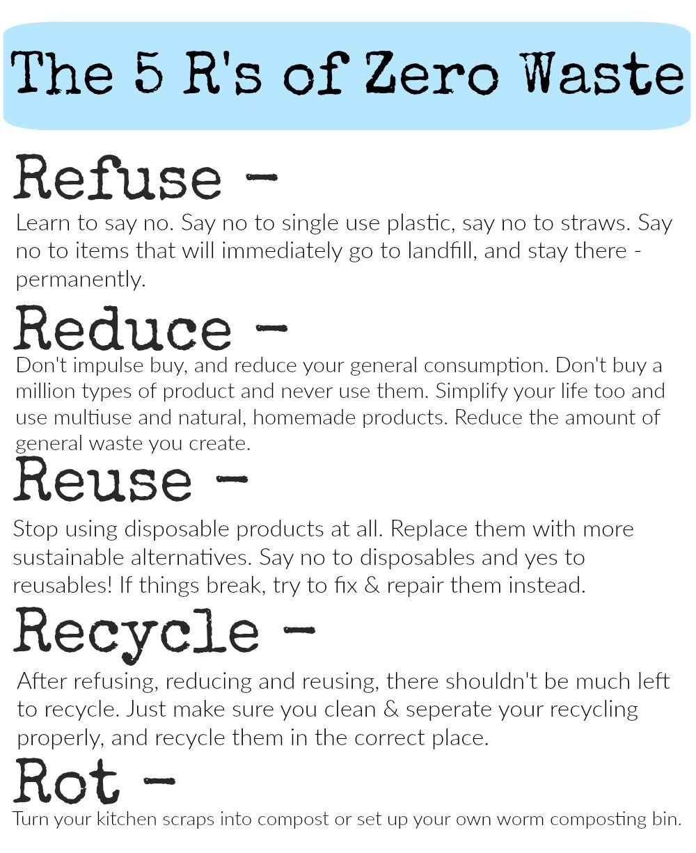 Refuse, Reduce, Reuse, Recycle, Rot, List presentation with summaries of each